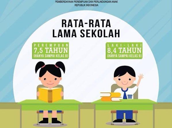 Rata-Rata Lama Sekolah